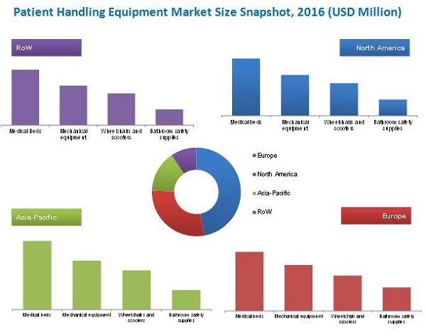 Patient Handling Equipment Market