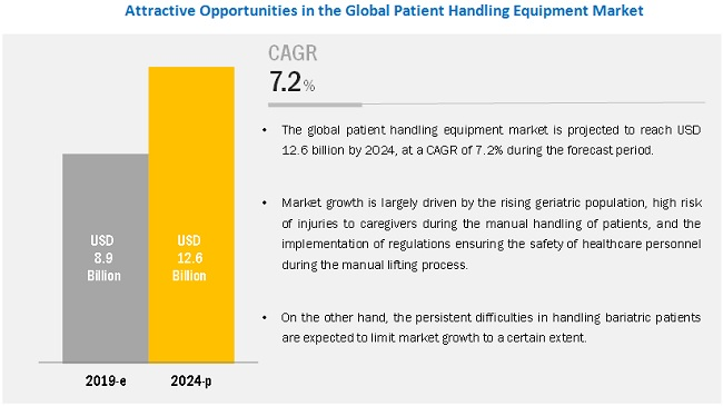Patient Handling Equipment Market-By Region