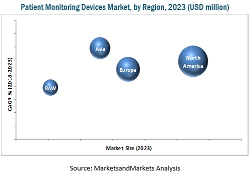 Patient Monitoring Device/ Equipment/System Market