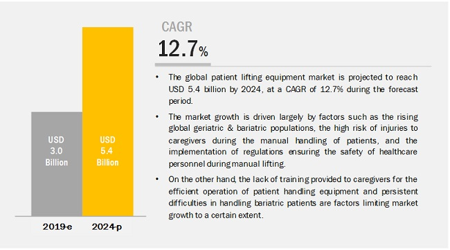 Patient Lifting Equipment Market