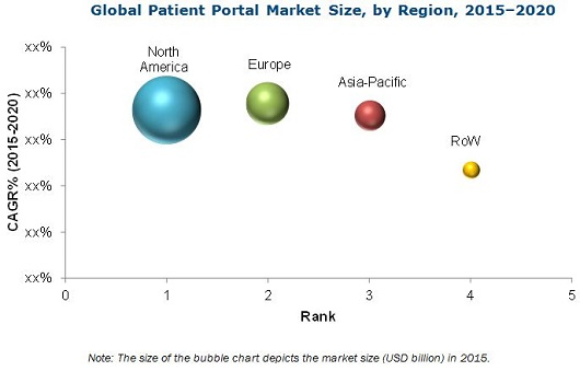 Patient Portal Market - By Region 2020