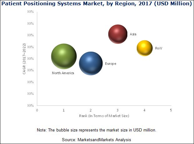 Patient Positioning System Market