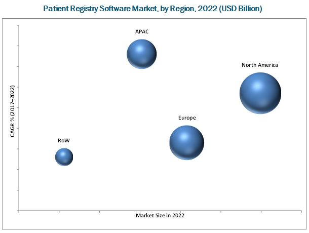 Patient Registry Software Market