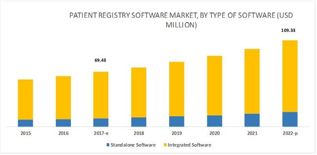Patient Registry Software Market