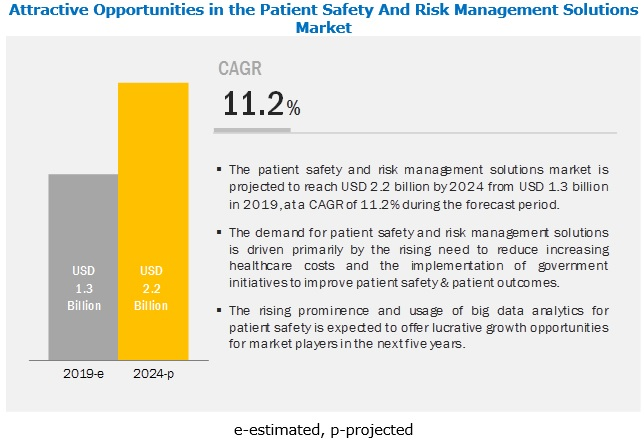 Patient Safety and Risk Management Software Market - Global