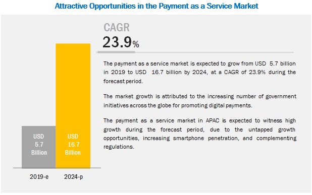 Payment as a Service Market