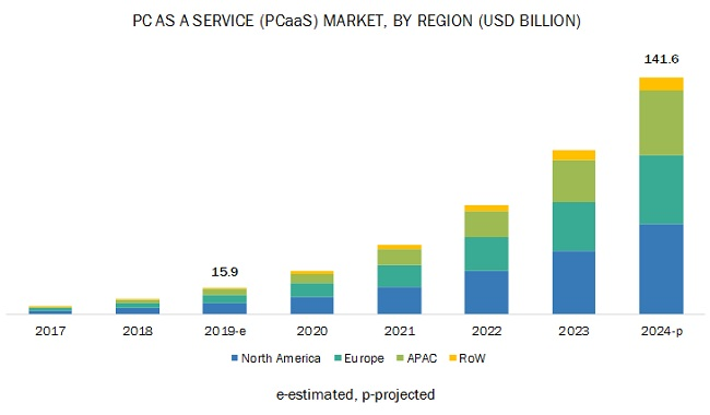 PC as a Service Market