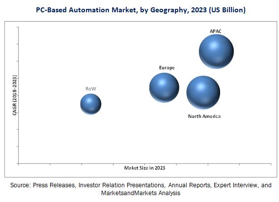 PC-based Automation Market