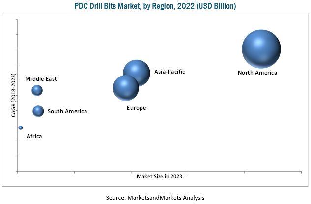 PDC Drill Bits Market