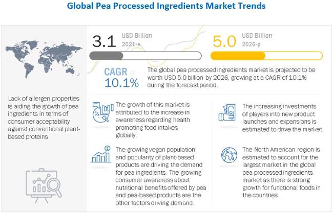 Pea Processed Ingredients Market
