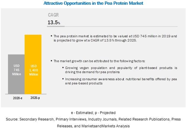 Pea Protein Market
