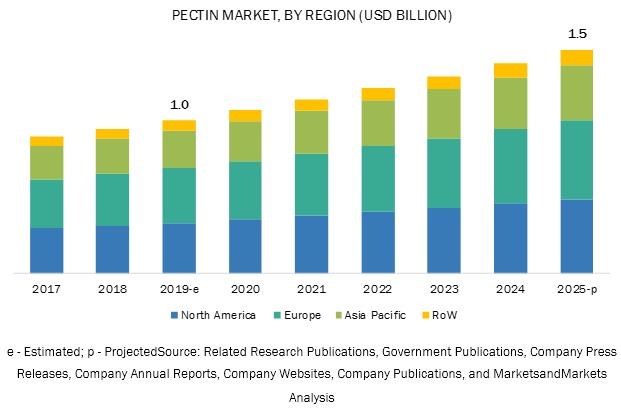 Pectin Market