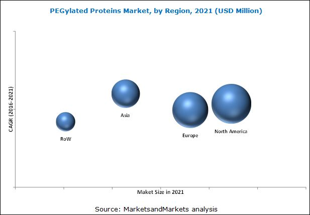 PEGylated Proteins Market