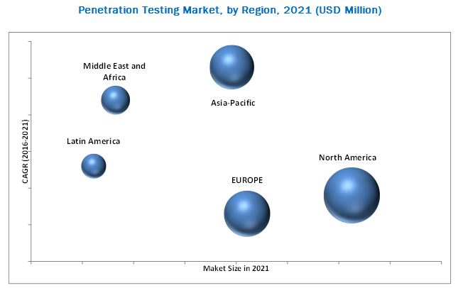 Penetration Testing Market