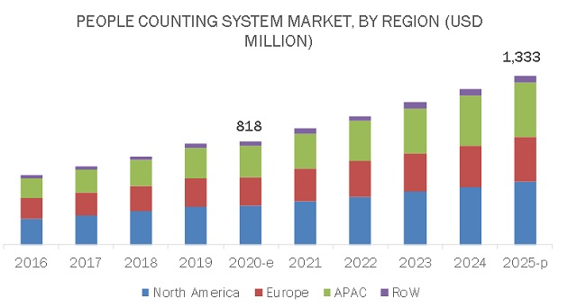 People Counting System Market by Region