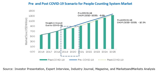 People Counting System Market Pre  and Post COVID-19 Scenario