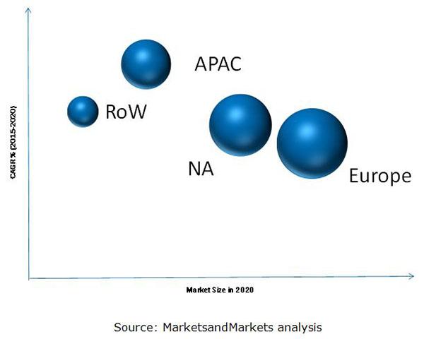 Peracetic Acid Market