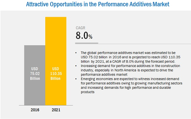 Performance Additives Market