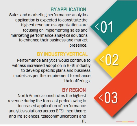 Performance Analytics Market