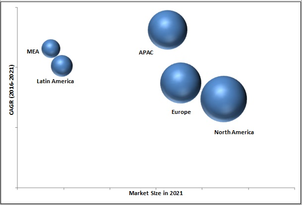 Performance Analytics Market