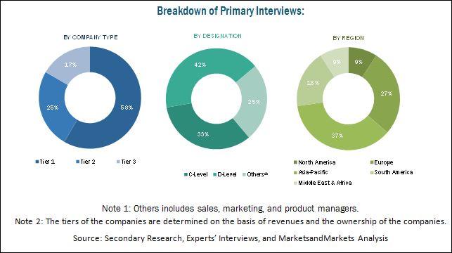 Performance Elastomers Market Analysis | Recent Market Developments