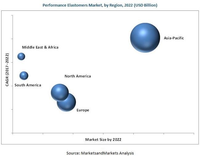 Performance Elastomers Market