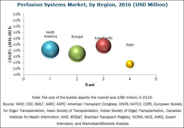 Perfusion Systems Market-By Region 2021