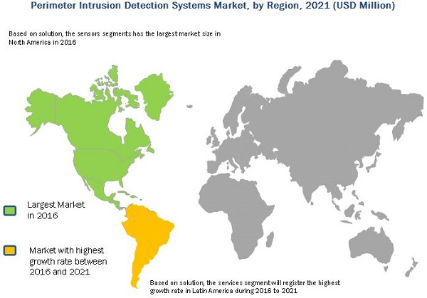 Perimeter Intrusion Detection Systems Market