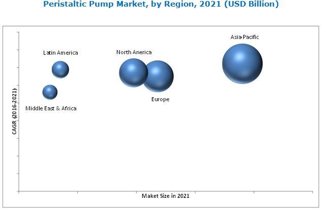 Peristaltic Pumps Market