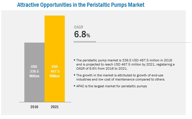Peristaltic Pumps Market - 2021 | MarketsandMarkets™