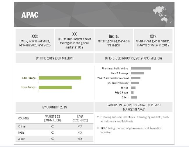 Peristaltic Pumps Market By Region