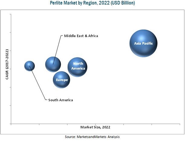 Perlite Market