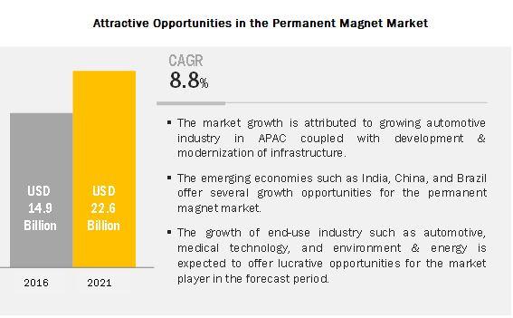 Permanent Magnet Market