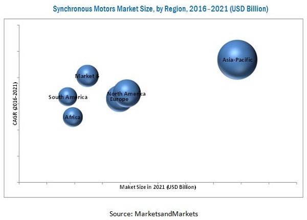 Synchronous Motors Market