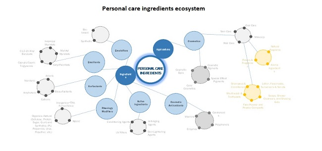 Personal Care Ingredients Ecosystem