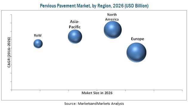 Pervious Pavement Market