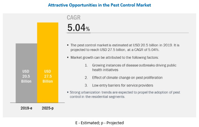 Pest Control Market by Pest Type, Control Method, Mode Of