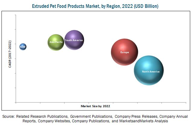 Pet Food Extrusion Market Projected to Reach $72 64 Billion by 2022