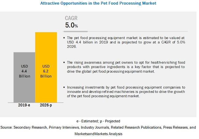 Pet Food Processing Market Scope Size Share And Market Forecast To 2026 Marketsandmarkets