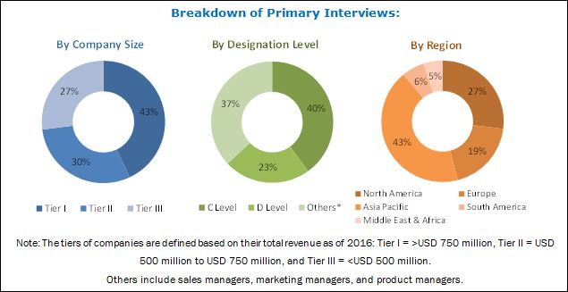 PET Preforms Market : Global Forecast to 2022 by Type