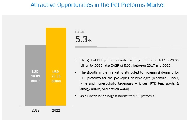 PET Preforms Market