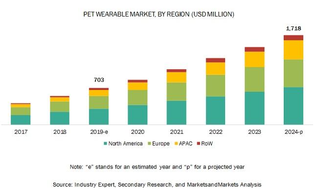 Pet Wearable Market