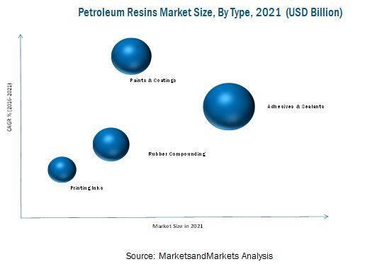 Petroleum Resins Market