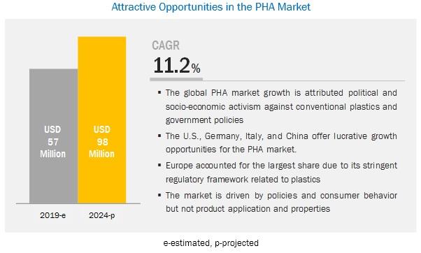 Polyhydroxyalkanoate (PHP) Market
