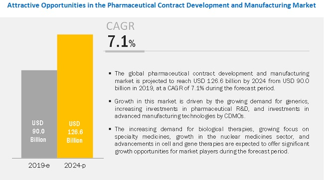 Pharmaceutical Contract Development and Manufacturing Market