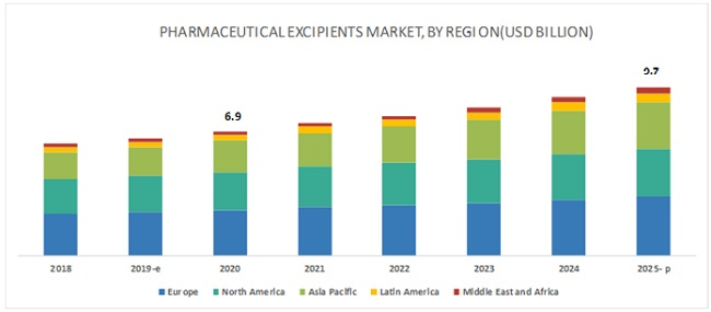 Pharmaceutical Excipients Market - Global Forecast to 2025