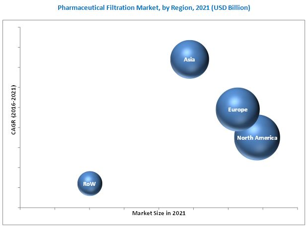 Pharmaceutical Filtration Market-By Region 2021