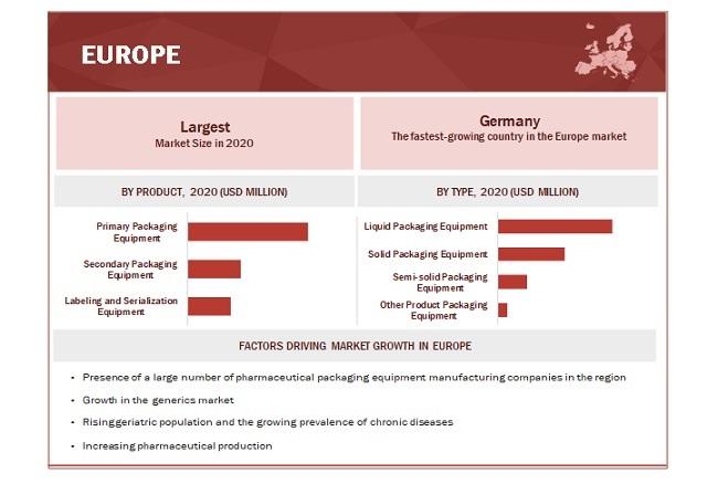 Global Pharmaceutical Packaging Equipment Market By Region