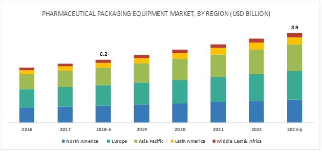 Pharmaceutical Packaging Equipment Market by Product & Type - Global