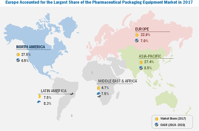 Pharmaceutical Packaging Equipment Market